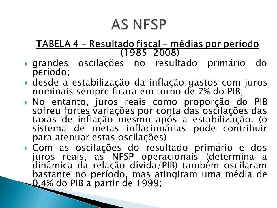 TABELA 4 – Resultado fiscal – médias por período (1985-2008)