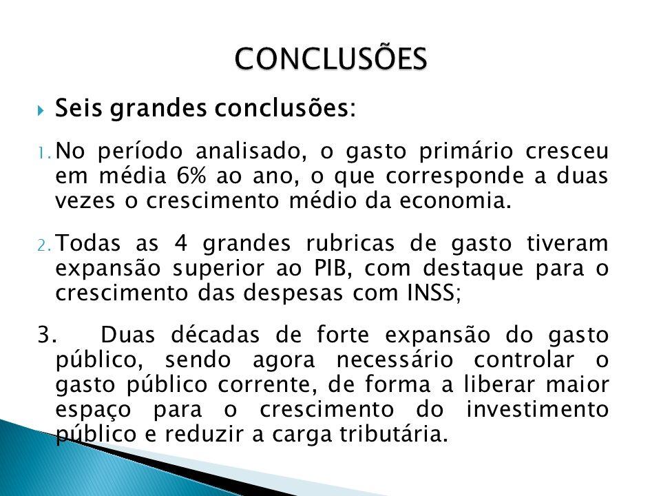 CONCLUSÕES Seis grandes conclusões: