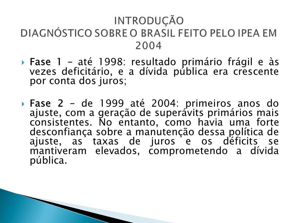 INTRODUÇÃO DIAGNÓSTICO SOBRE O BRASIL FEITO PELO IPEA EM 2004