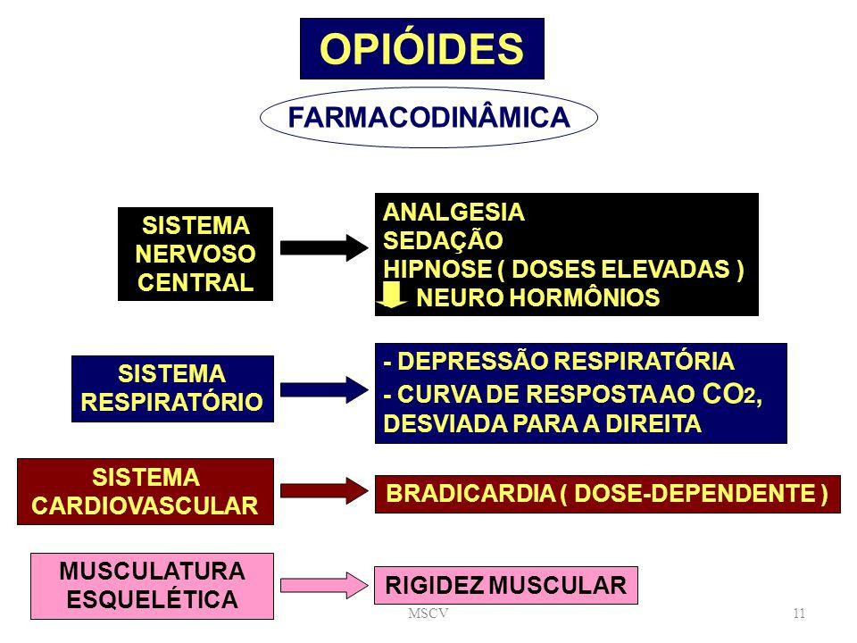OPIÓIDES FARMACODINÂMICA