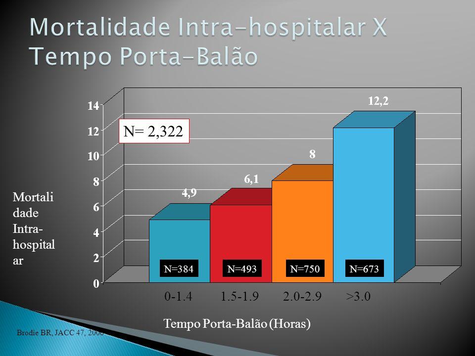 Mortalidade Intra-hospitalar X Tempo Porta-Balão