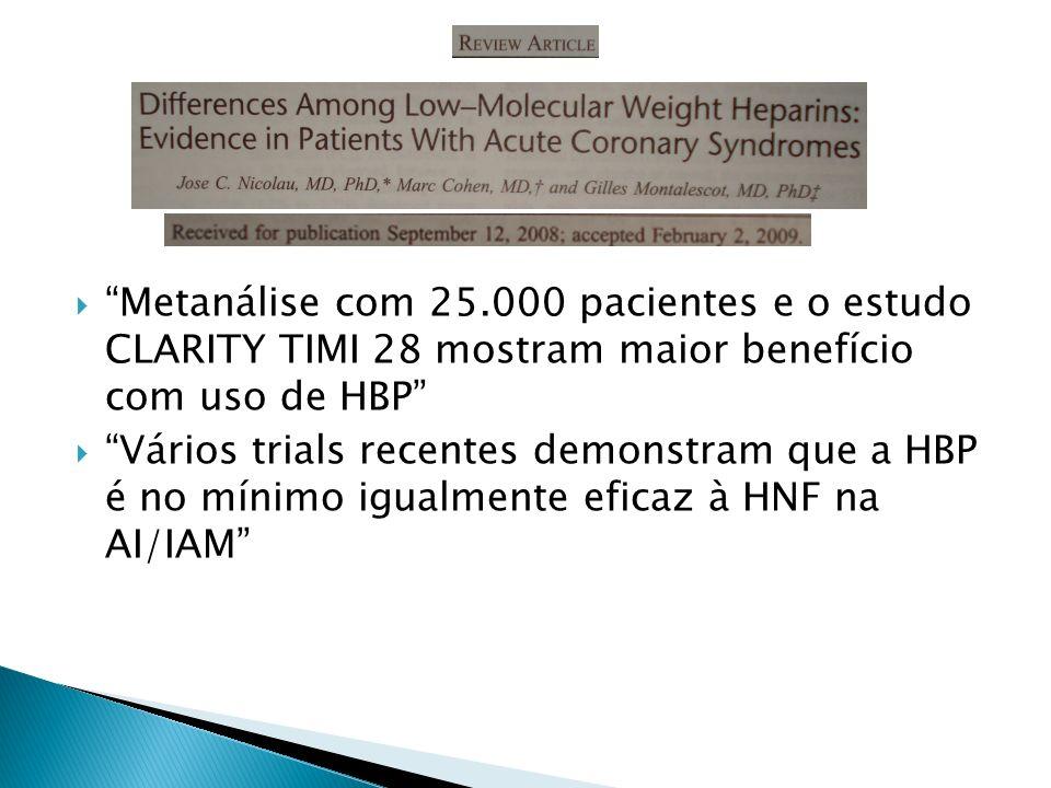 Metanálise com 25.000 pacientes e o estudo CLARITY TIMI 28 mostram maior benefício com uso de HBP