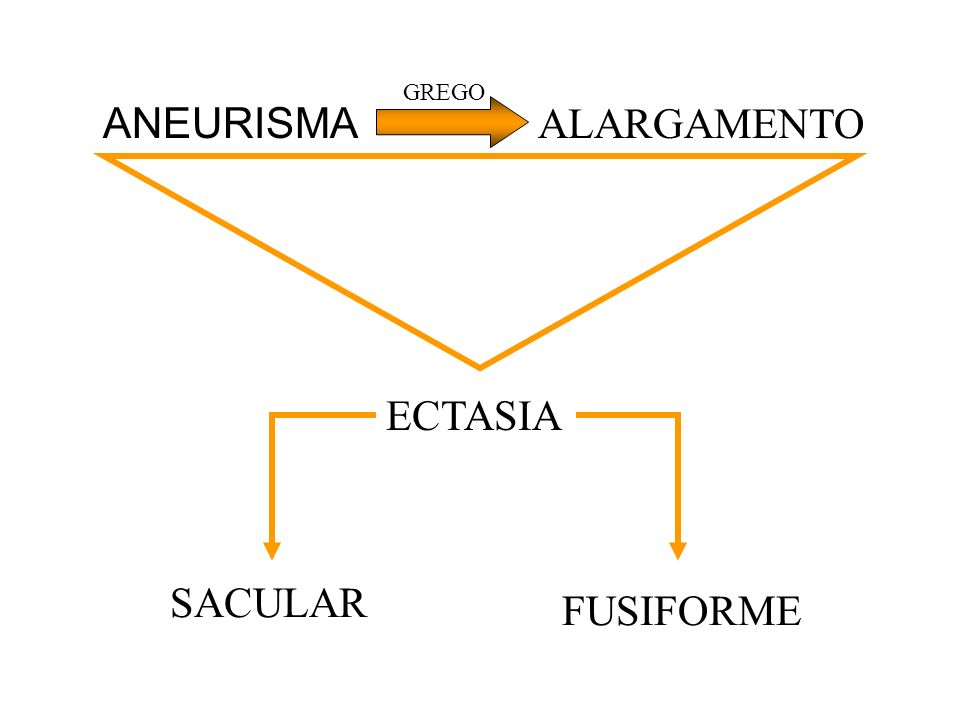 GREGO ANEURISMA ALARGAMENTO ECTASIA SACULAR FUSIFORME