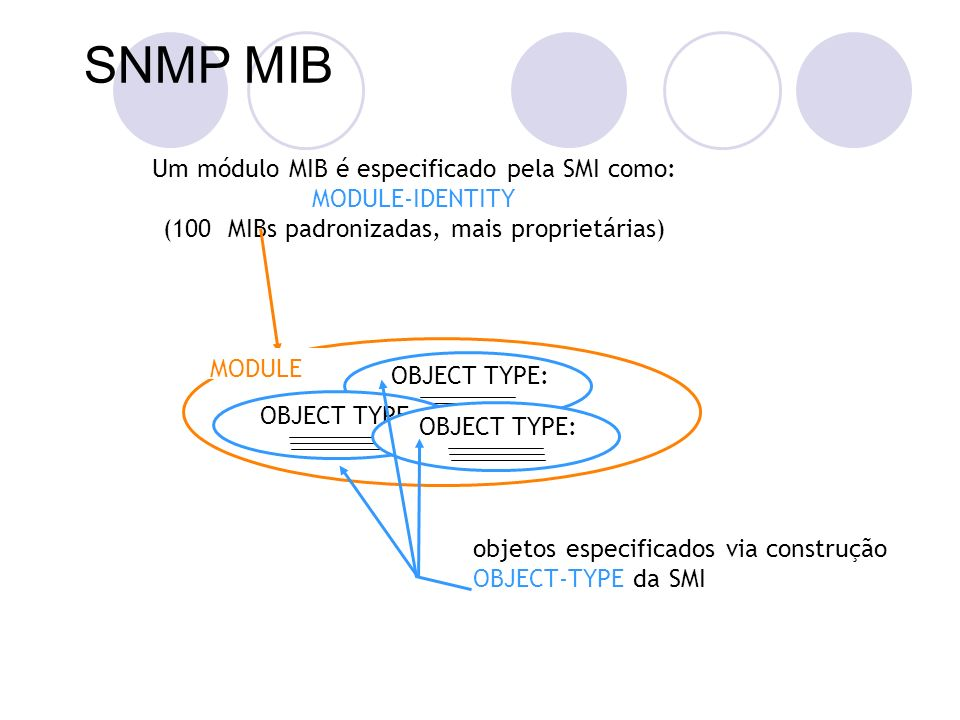 SNMP MIB Um módulo MIB é especificado pela SMI como: MODULE-IDENTITY