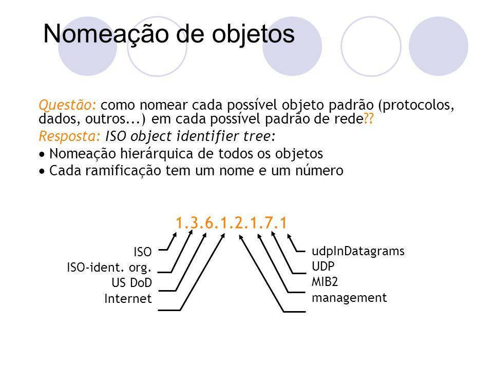 Nomeação de objetos Questão: como nomear cada possível objeto padrão (protocolos, dados, outros...) em cada possível padrão de rede