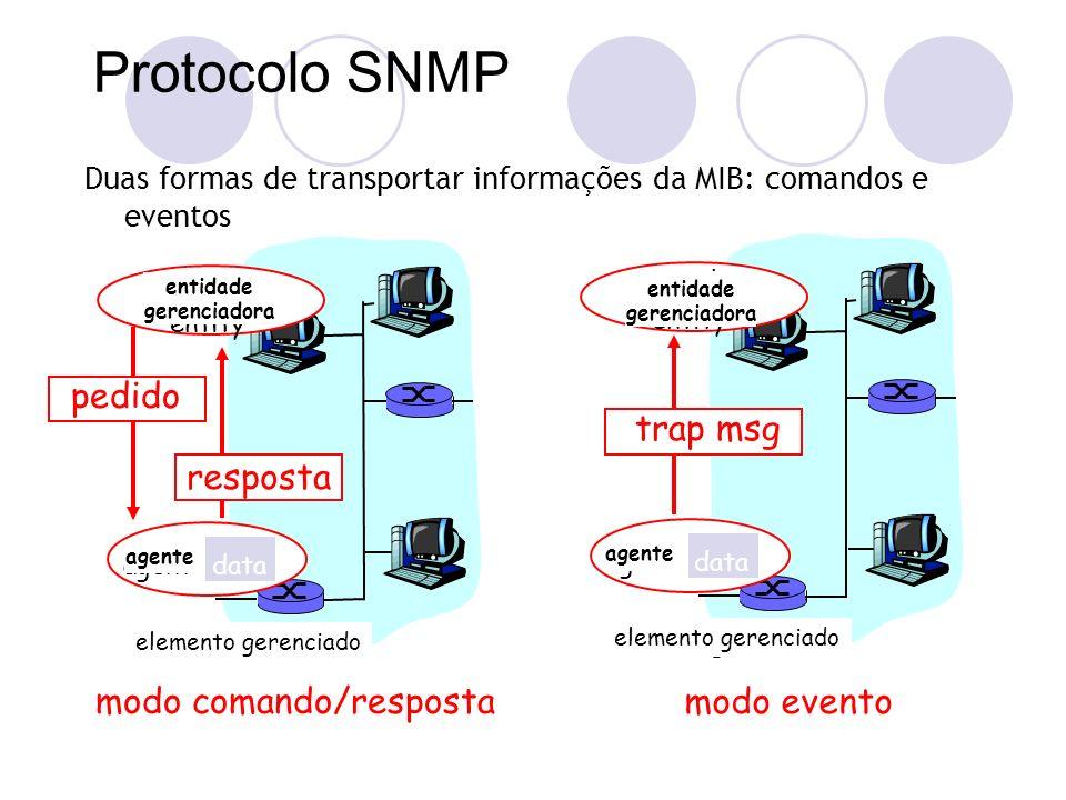 modo comando/resposta