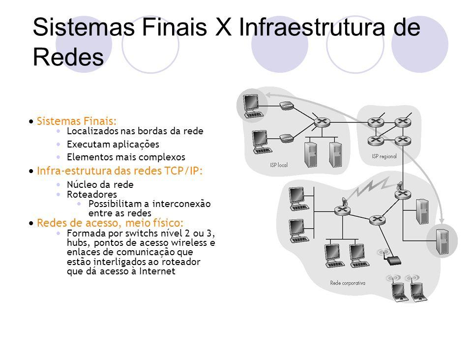 Sistemas Finais X Infraestrutura de Redes