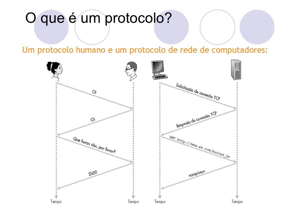 O que é um protocolo Um protocolo humano e um protocolo de rede de computadores: