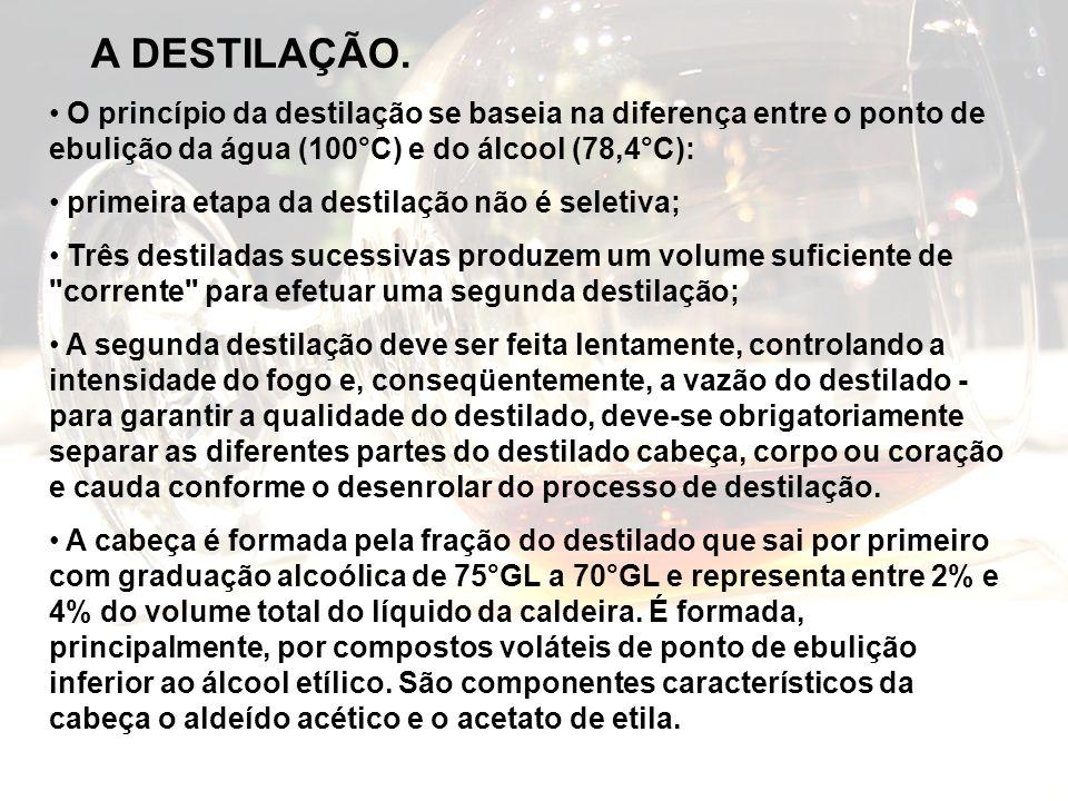 A DESTILAÇÃO. O princípio da destilação se baseia na diferença entre o ponto de ebulição da água (100°C) e do álcool (78,4°C):