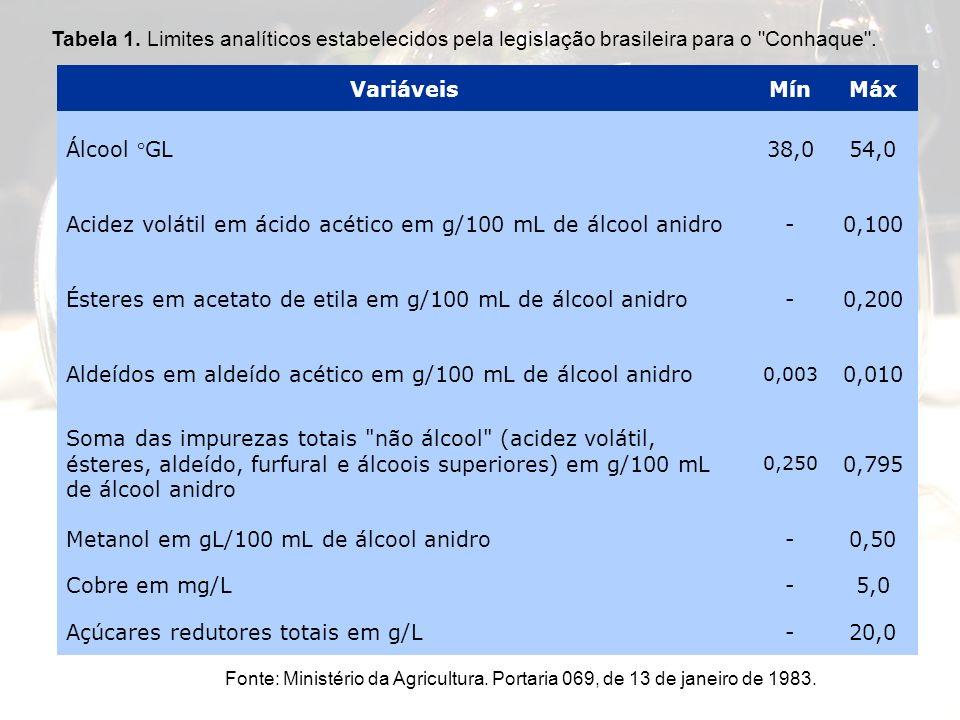 Acidez volátil em ácido acético em g/100 mL de álcool anidro - 0,100