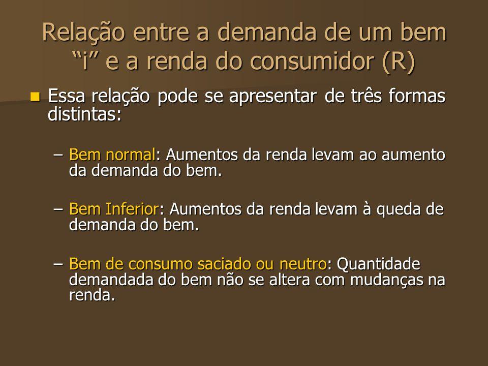 Relação entre a demanda de um bem i e a renda do consumidor (R)