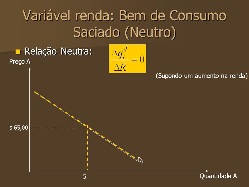Variável renda: Bem de Consumo Saciado (Neutro)