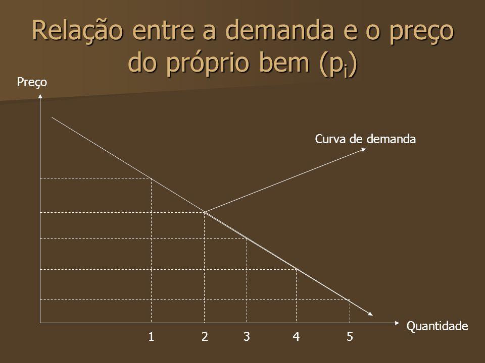 Relação entre a demanda e o preço do próprio bem (pi)