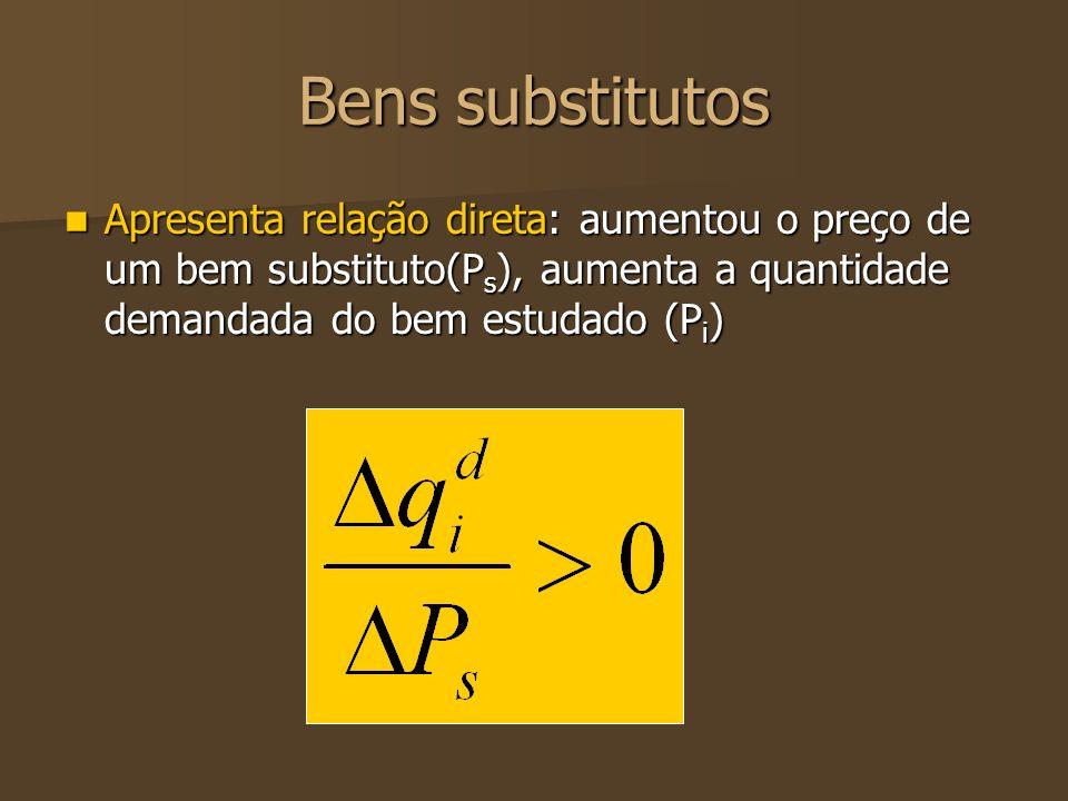 Bens substitutos Apresenta relação direta: aumentou o preço de um bem substituto(Ps), aumenta a quantidade demandada do bem estudado (Pi)