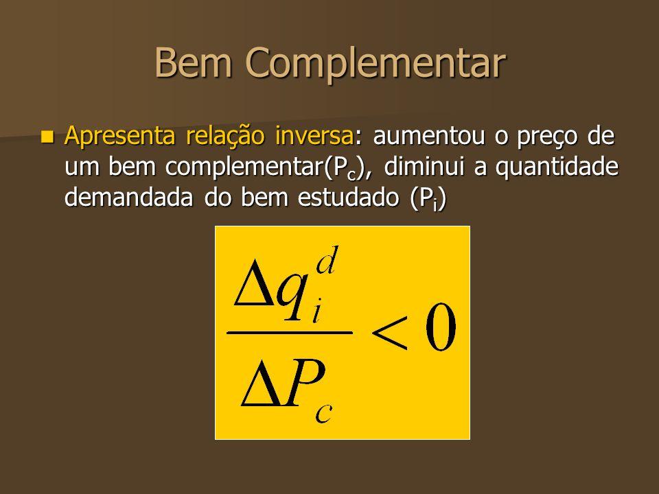 Bem Complementar Apresenta relação inversa: aumentou o preço de um bem complementar(Pc), diminui a quantidade demandada do bem estudado (Pi)