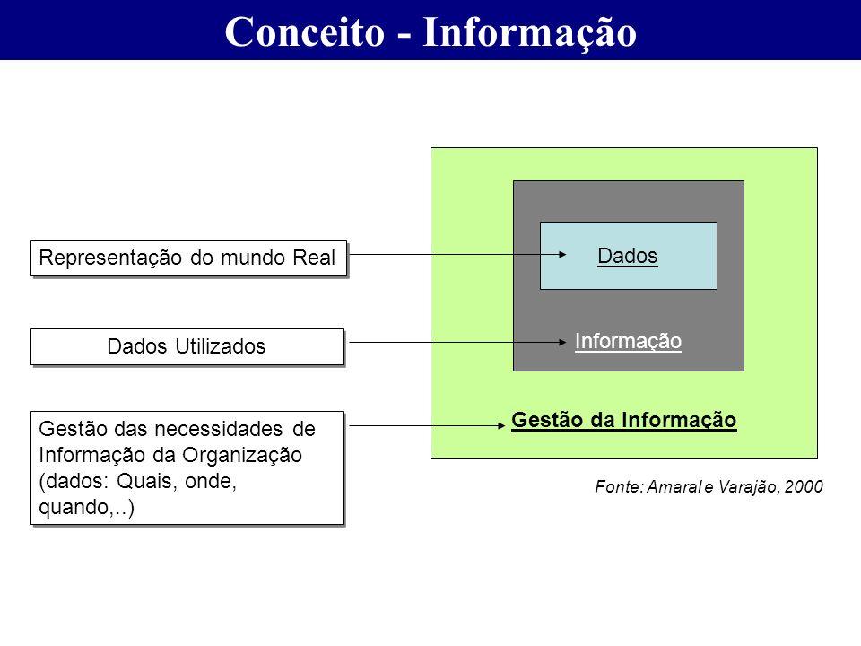 Conceito - Informação Dados Representação do mundo Real Informação