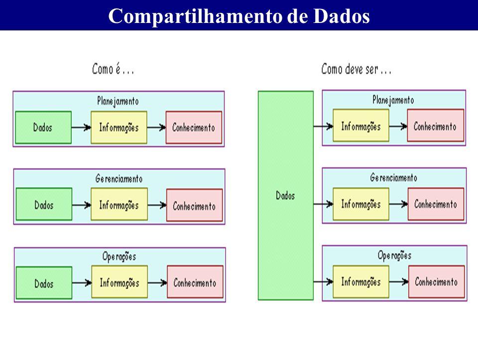 Compartilhamento de Dados