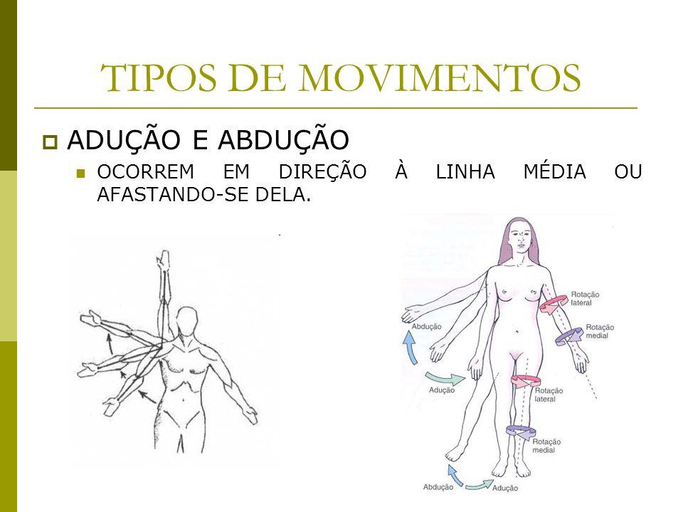 TIPOS DE MOVIMENTOS ADUÇÃO E ABDUÇÃO