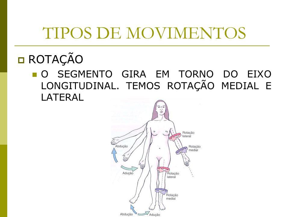 TIPOS DE MOVIMENTOS ROTAÇÃO