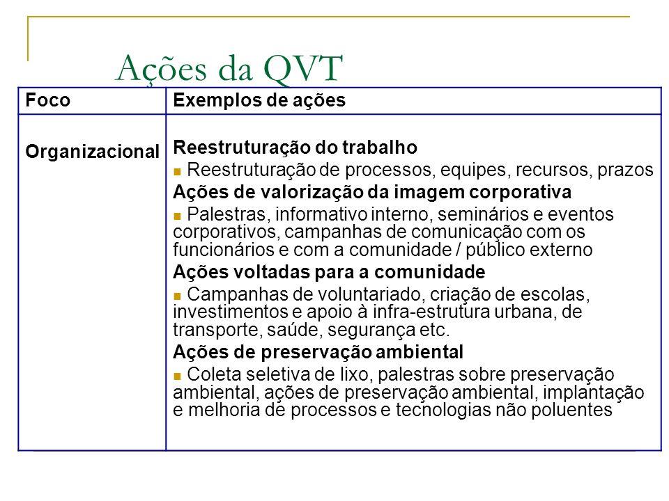 Ações da QVT Foco Exemplos de ações Organizacional