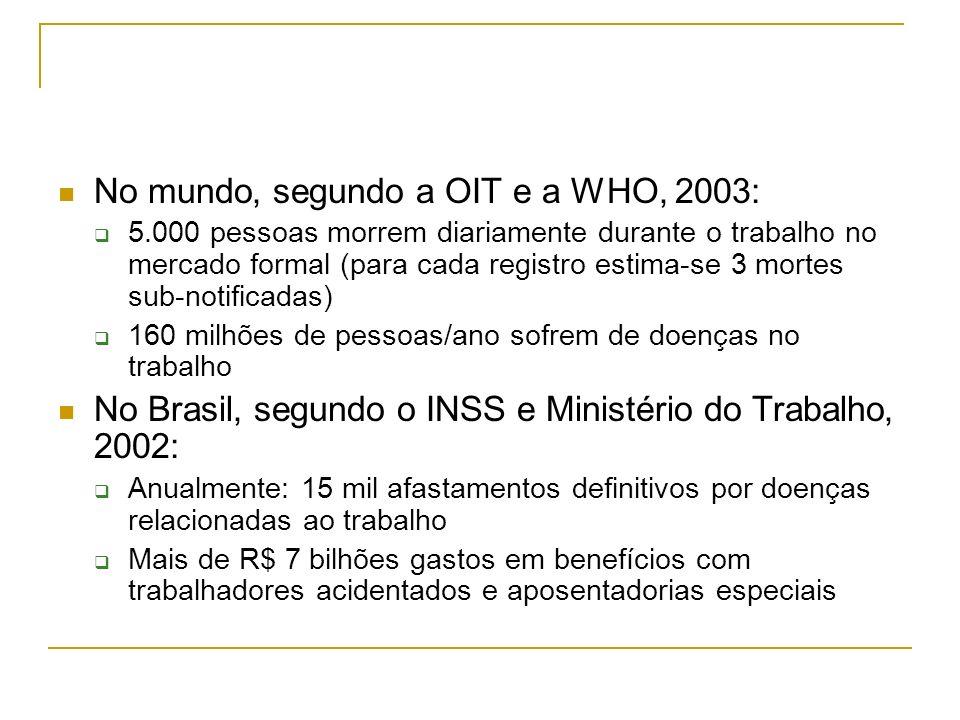 No mundo, segundo a OIT e a WHO, 2003: