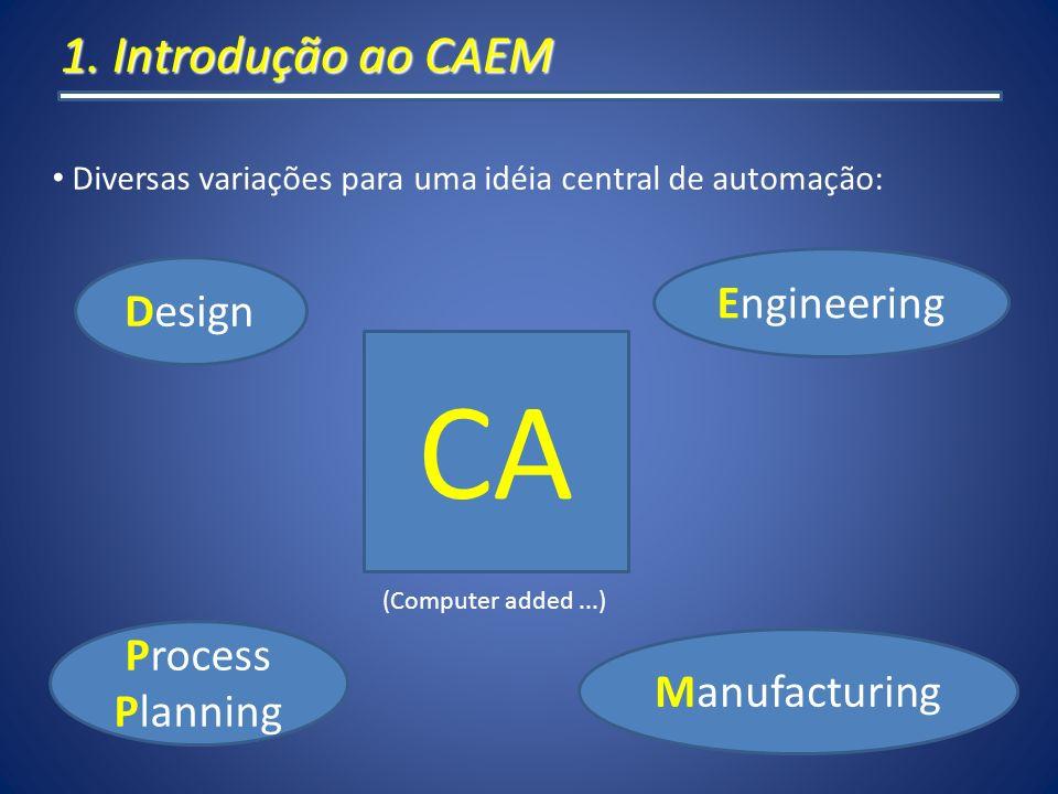 CA 1. Introdução ao CAEM Engineering Design Process Manufacturing