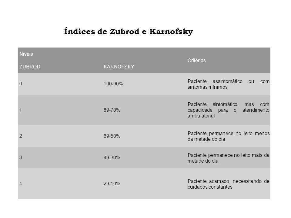 Índices de Zubrod e Karnofsky