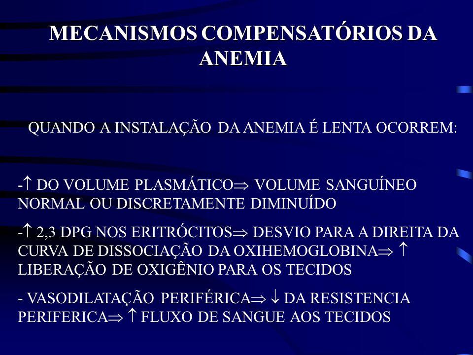 MECANISMOS COMPENSATÓRIOS DA ANEMIA