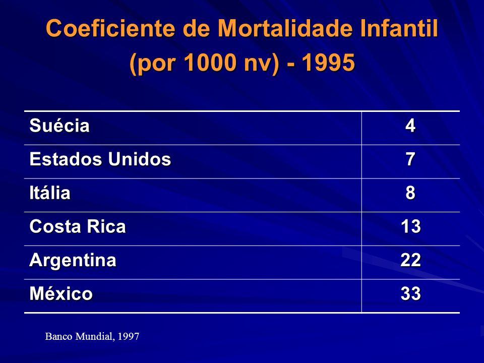 Coeficiente de Mortalidade Infantil (por 1000 nv) - 1995