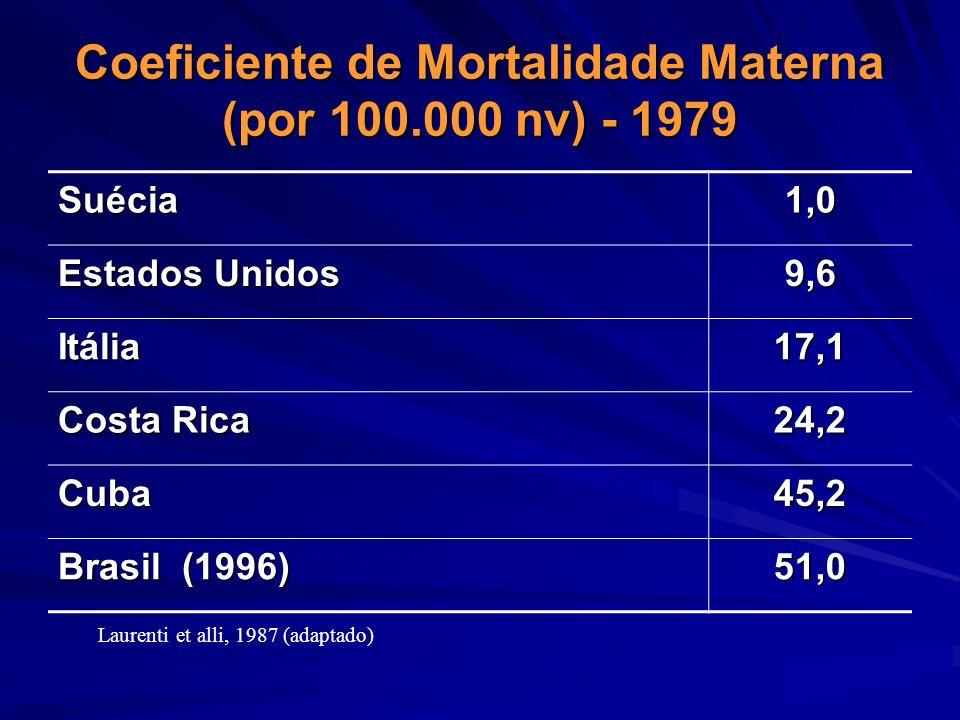 Coeficiente de Mortalidade Materna (por 100.000 nv) - 1979