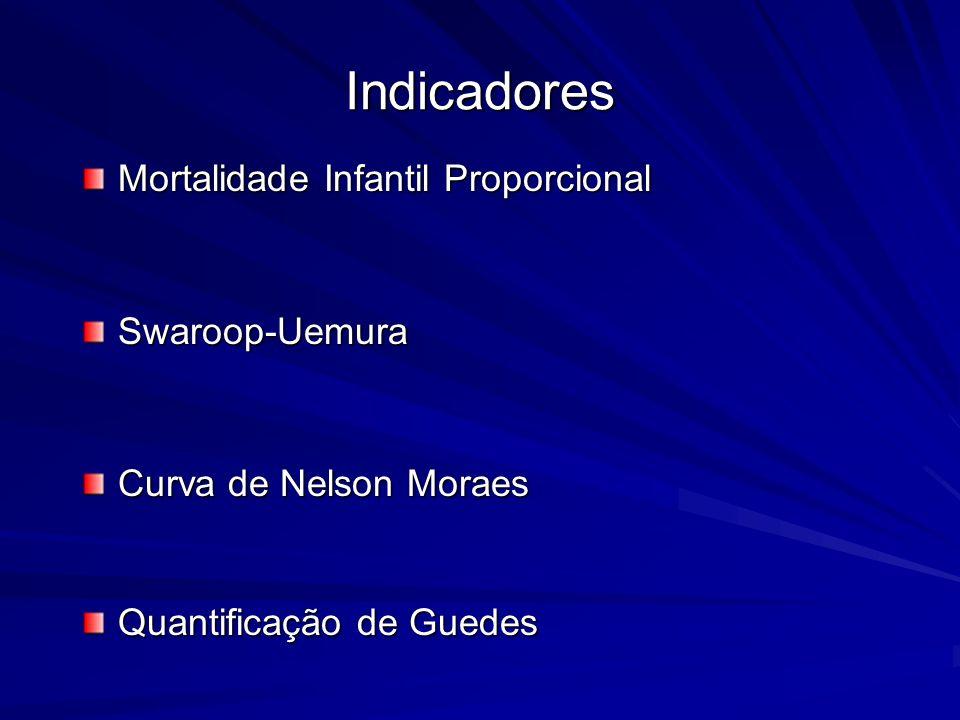 Indicadores Mortalidade Infantil Proporcional Swaroop-Uemura