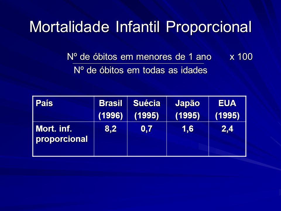 Mortalidade Infantil Proporcional