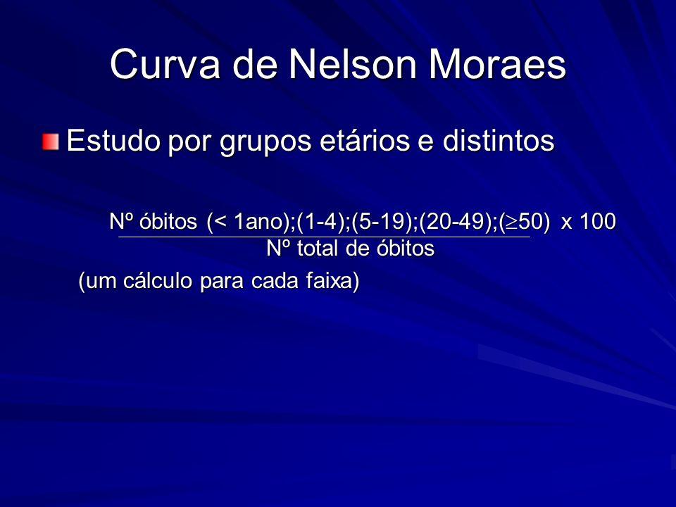 Curva de Nelson Moraes Estudo por grupos etários e distintos