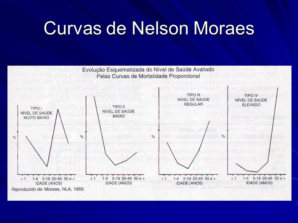 Curvas de Nelson Moraes