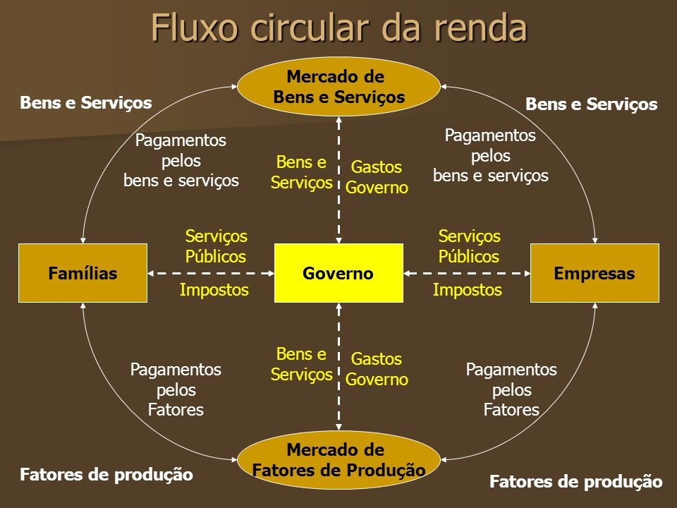 Fluxo circular da renda