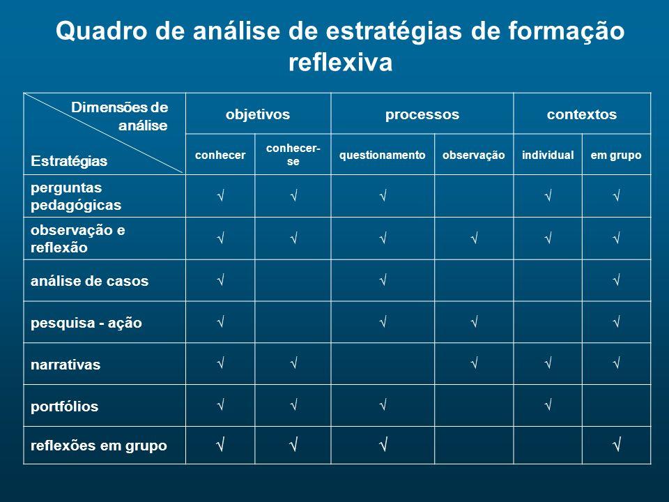 Quadro de análise de estratégias de formação reflexiva