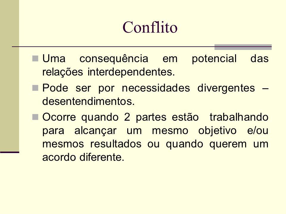 Conflito Uma consequência em potencial das relações interdependentes.