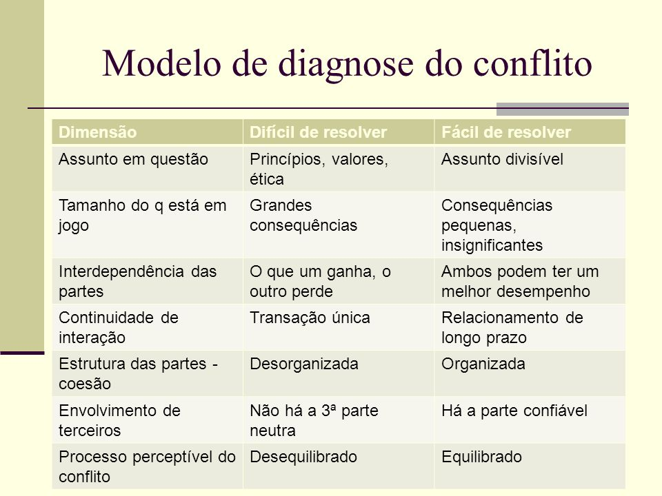 Modelo de diagnose do conflito