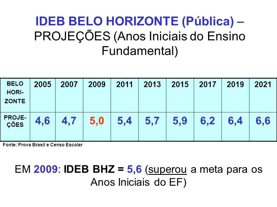 EM 2009: IDEB BHZ = 5,6 (superou a meta para os Anos Iniciais do EF)