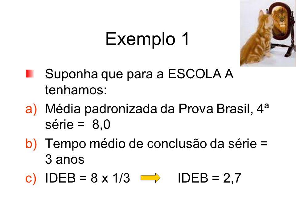 Exemplo 1 Suponha que para a ESCOLA A tenhamos: