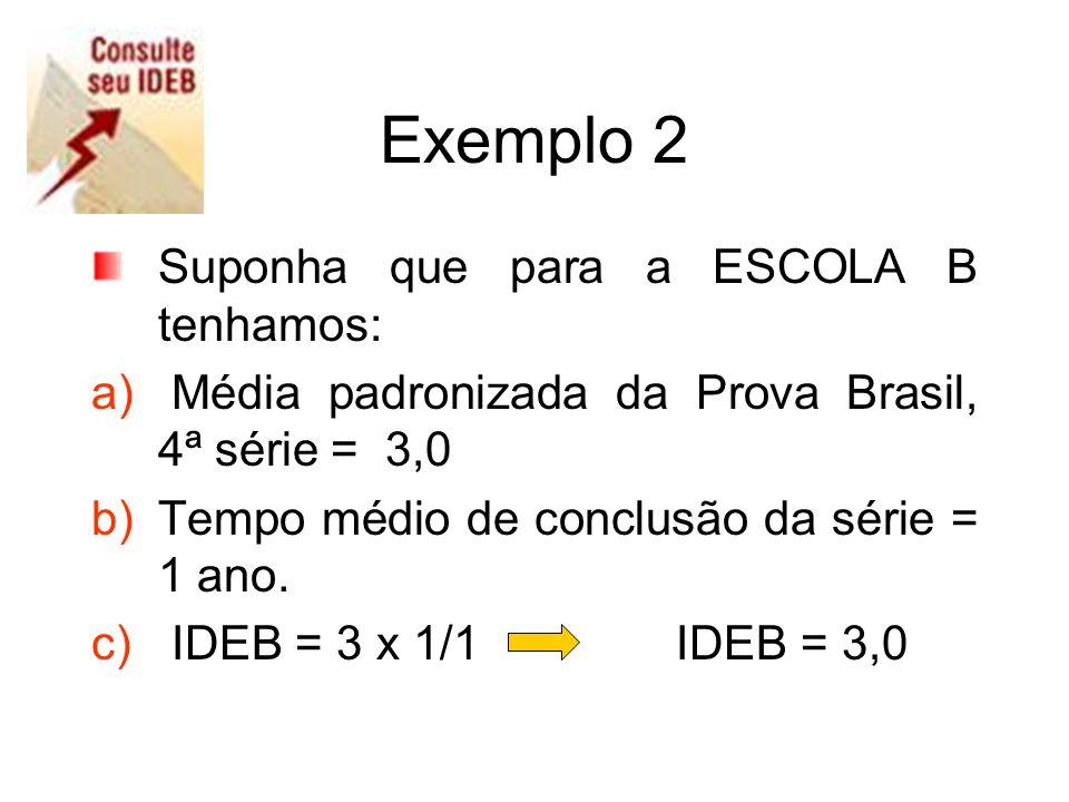 Exemplo 2 Suponha que para a ESCOLA B tenhamos: