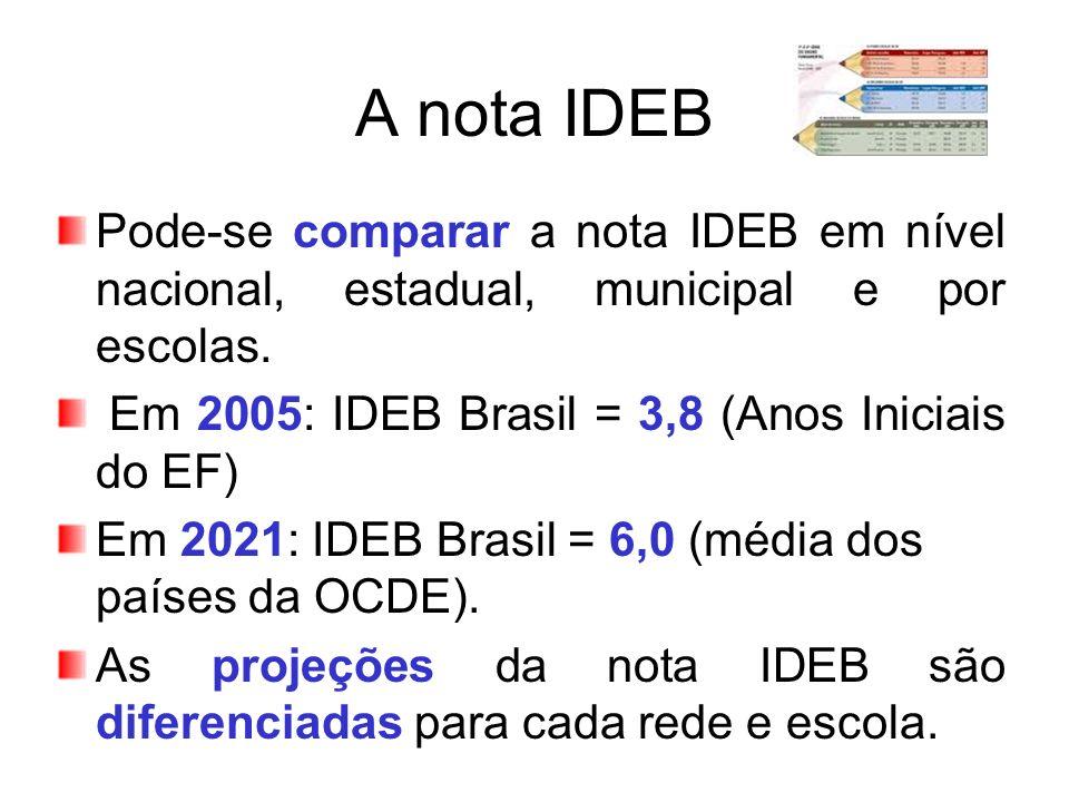 A nota IDEB Pode-se comparar a nota IDEB em nível nacional, estadual, municipal e por escolas. Em 2005: IDEB Brasil = 3,8 (Anos Iniciais do EF)