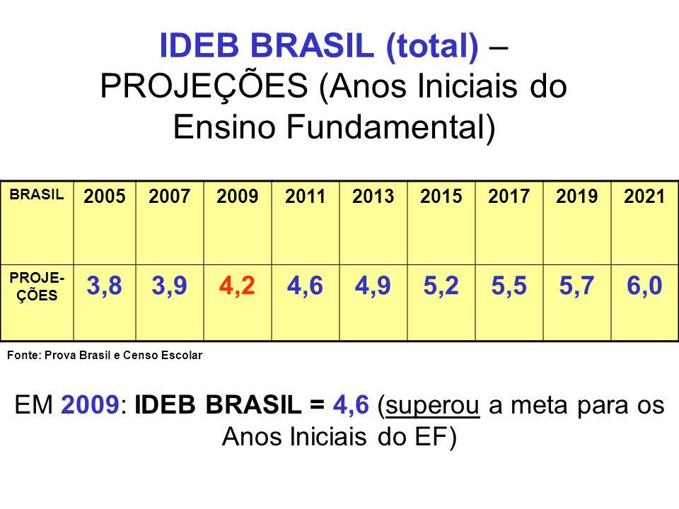 IDEB BRASIL (total) – PROJEÇÕES (Anos Iniciais do Ensino Fundamental)