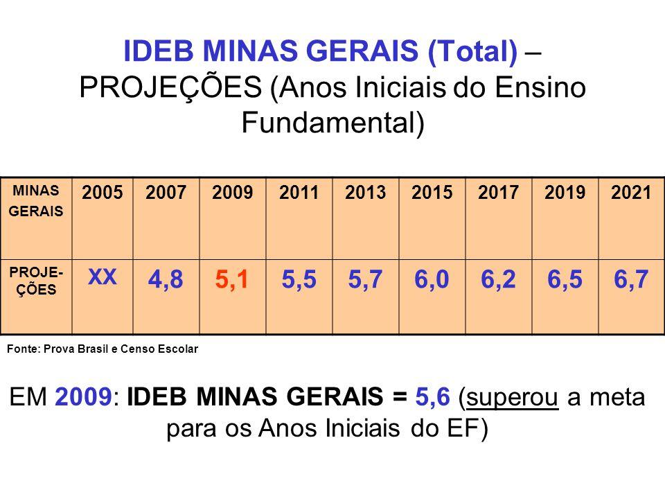 IDEB MINAS GERAIS (Total) – PROJEÇÕES (Anos Iniciais do Ensino Fundamental)