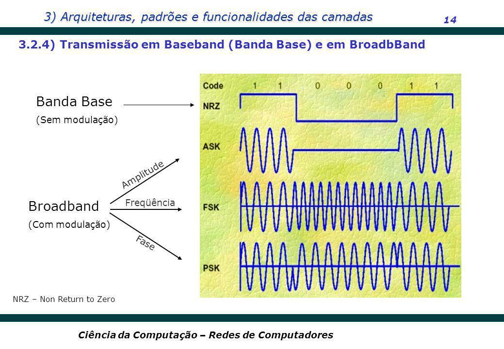 3.2.4) Transmissão em Baseband (Banda Base) e em BroadbBand