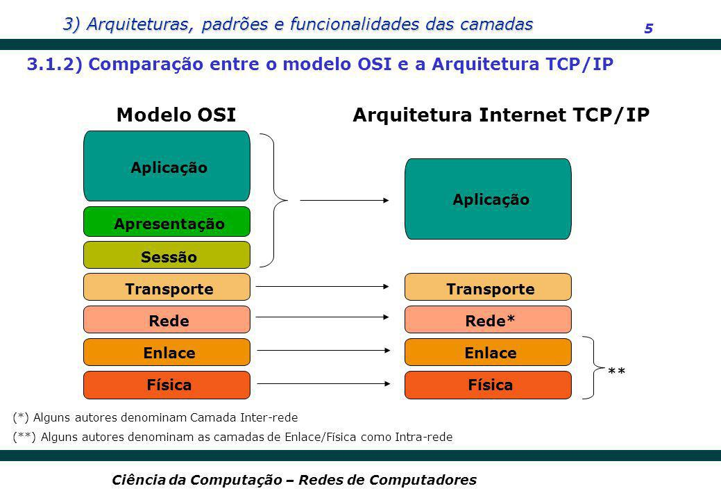 Arquitetura Internet TCP/IP