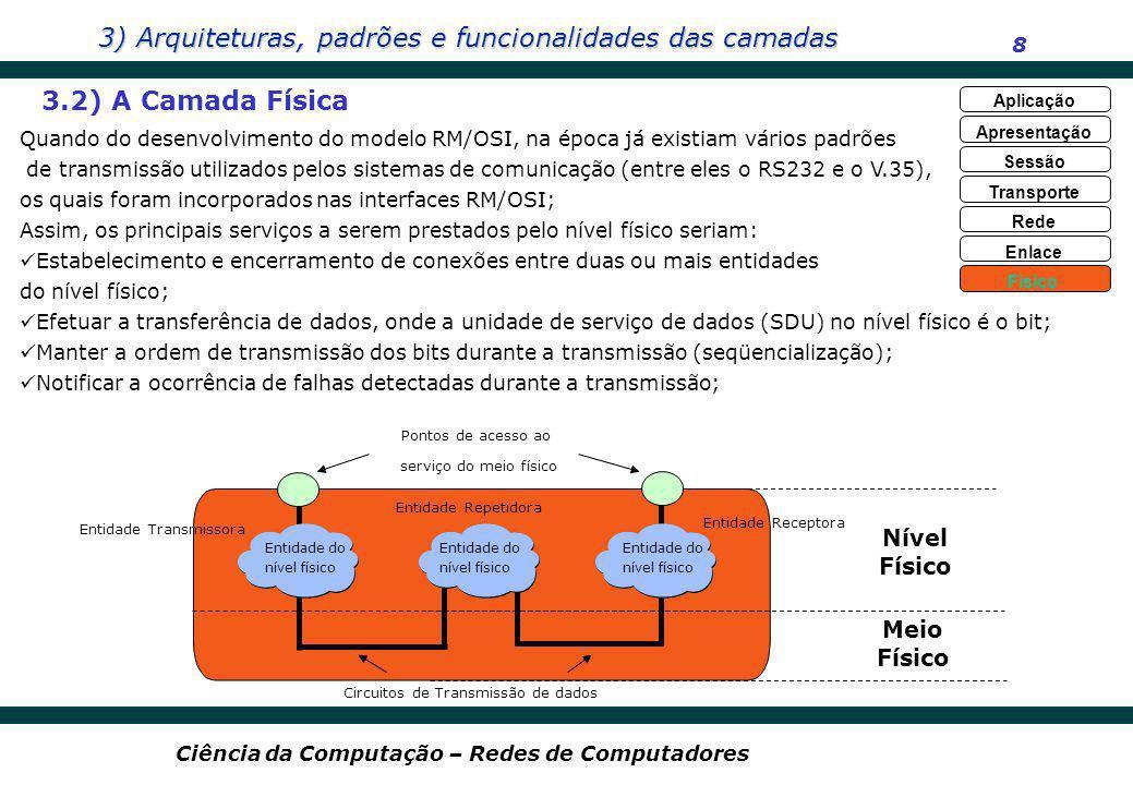 3.2) A Camada Física Nível Físico Meio Físico