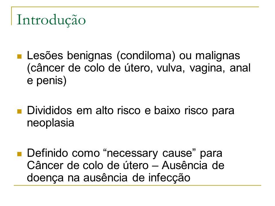 Introdução Lesões benignas (condiloma) ou malignas (câncer de colo de útero, vulva, vagina, anal e penis)