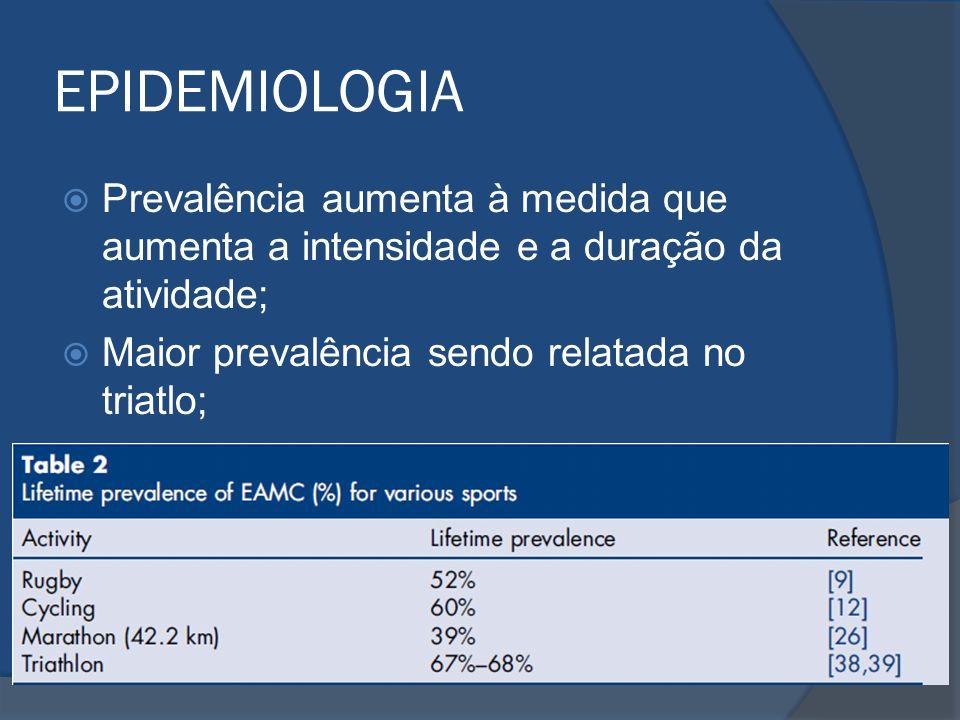 EPIDEMIOLOGIA Prevalência aumenta à medida que aumenta a intensidade e a duração da atividade; Maior prevalência sendo relatada no triatlo;