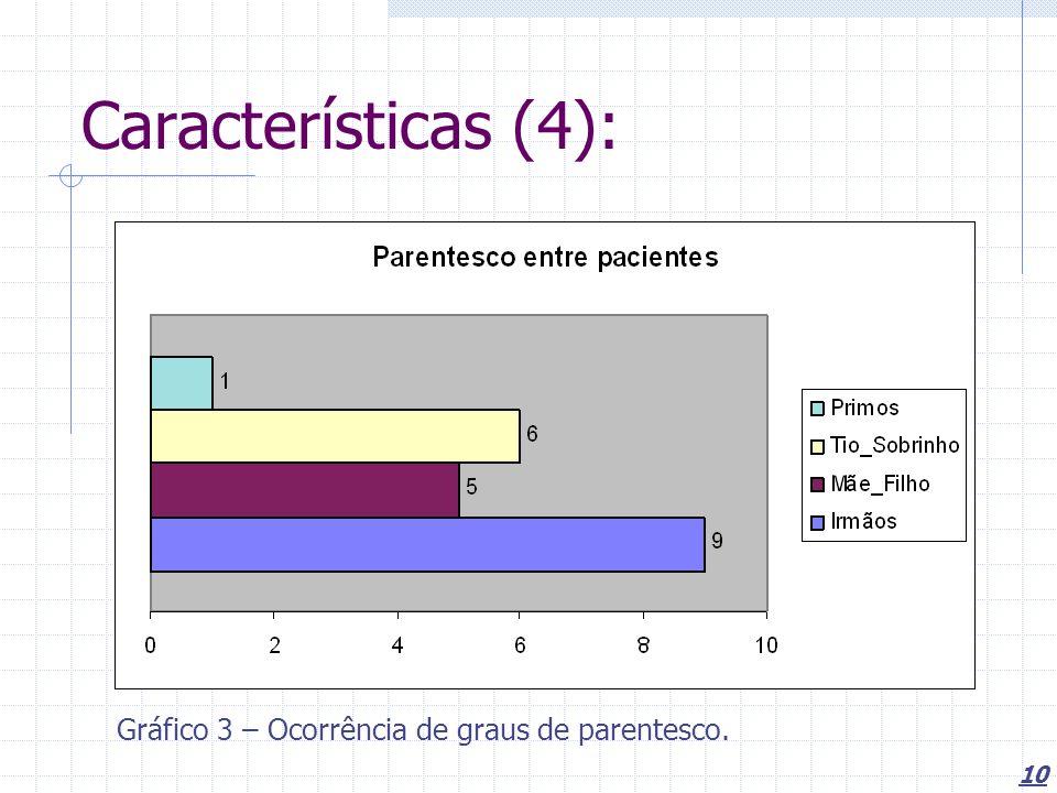 Características (4): Gráfico 3 – Ocorrência de graus de parentesco.